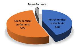 Global Biosurfactants Market strategic assessment by leading players 2020-2026