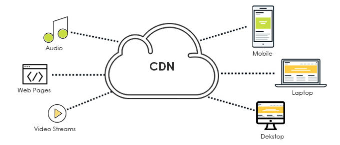 Content Delivery Network (CDN) Market report edited by leading research firm