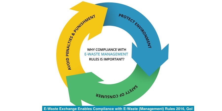 Global E-Waste Management Market Growth, Status, and Key Players Explored in a New Research Report 2020-2026:  Tetronics (International) Ltd., MBA Polymers Inc., Stena Technoworld AB, Electronic Recyclers International Inc.