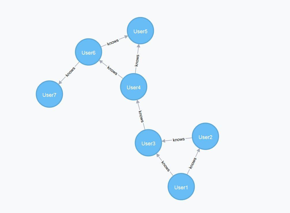 Global Graph Database Market is thriving worldwide details shared in the report: No