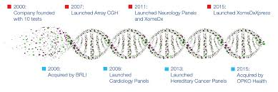 Global Hereditary Cancer Testing Market to 2026 examined in new market research report