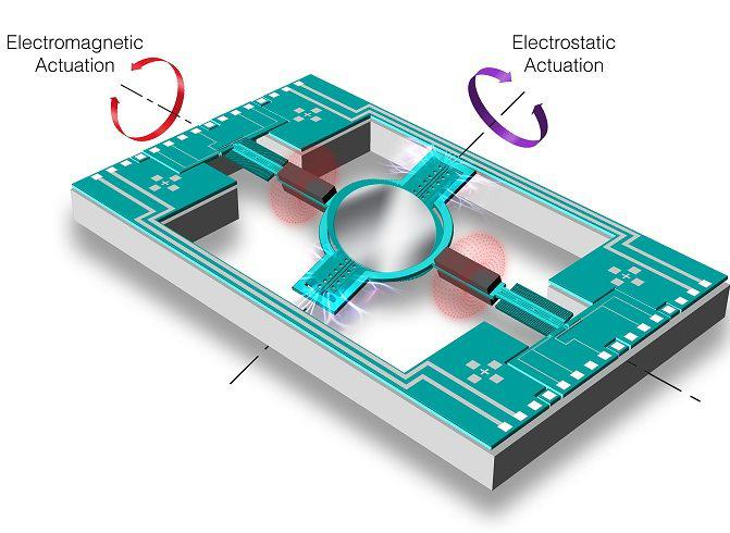 Microelectromechanical Systems Market Report Forecast by Capital Investment, Industry Outlook, Opportunities & Trends, and Key Vendor Analysis 2026:  Knowles Electronics, Avago Technologies, Canon Inc., Sensata Technologies