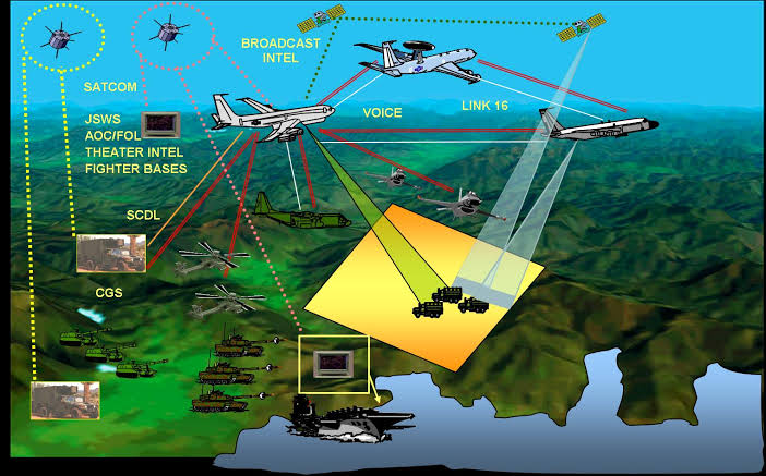 Recent research: Network Centric Warfare Market: Industry forecast 2020-2026