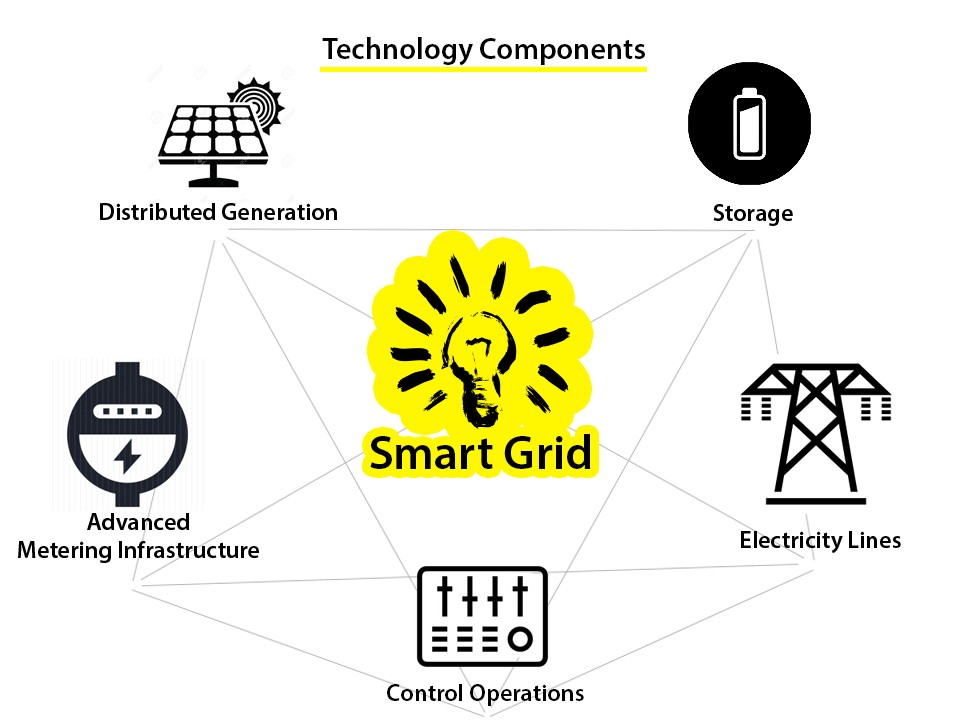 Global Smart Grid Market Demand, Growth rate, Future Trend, Industry Share, Features, Application, Segmentation, Key Players and Forecast by 2026