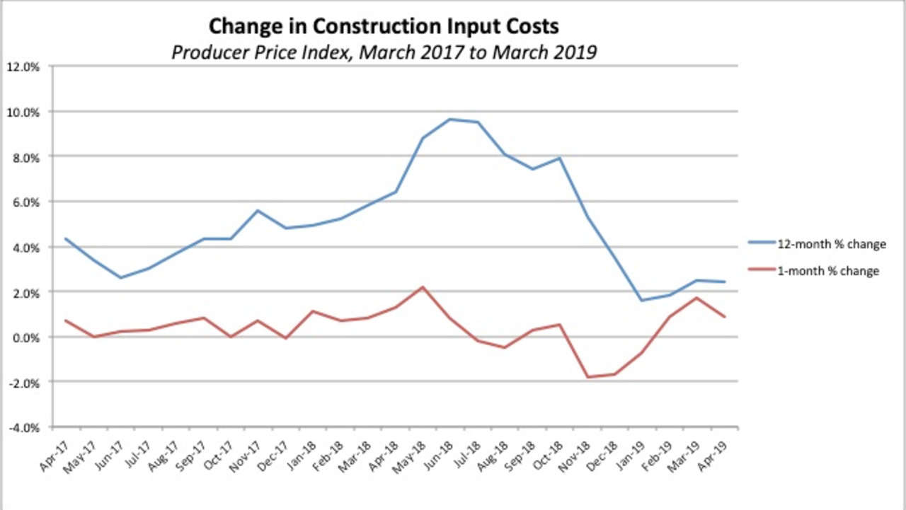 Construction input costs increase again in April